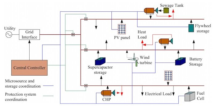 A high-level depiction of the typical structure of a microgrid.