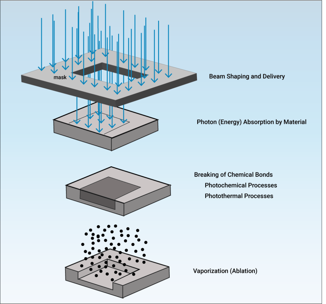 Laser drilling material removal