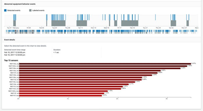 improve operational efficiency with integrated equipment monitoring with tensoriot powered by aws 1 hyperedge embed image