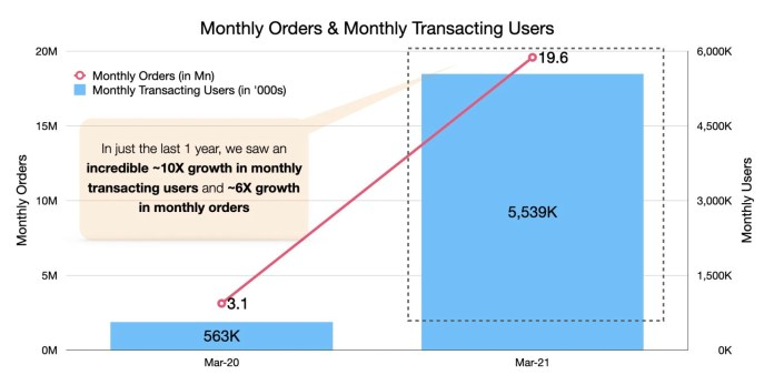 indian social commerce meesho valued at 2 1 billion in new 300 million fundraise hyperedge embed image