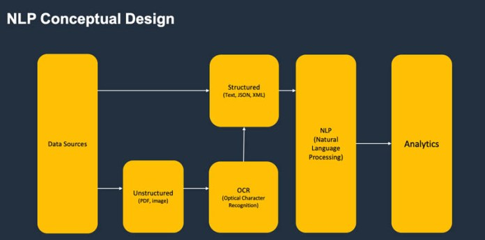 intelligent governance of document processing pipelines for regulated industries hyperedge embed image