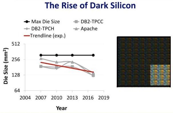 Trend in dark silicon