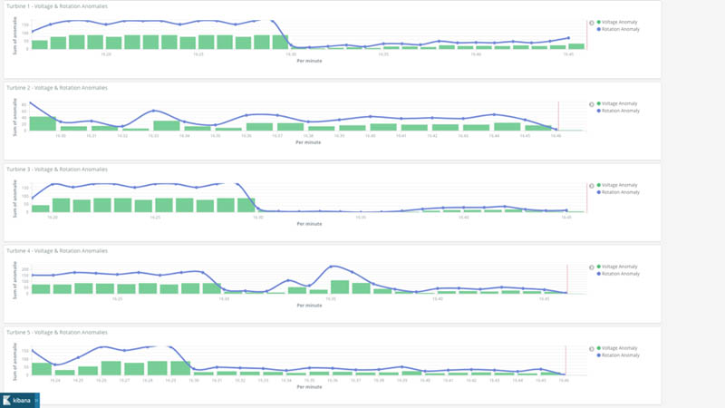 monitor and manage anomaly detection models on a fleet of wind turbines with amazon sagemaker edge manager 15 hyperedge embed image