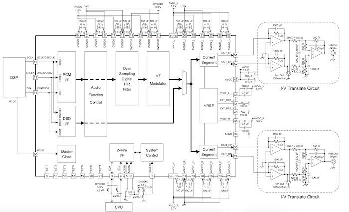 Block diagram for the BD34301EKV DAC and external amplifiers.