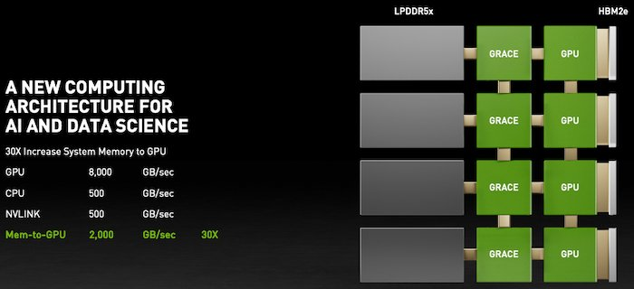 NVIDIA claims that Grace/GPU systems can increase system memory