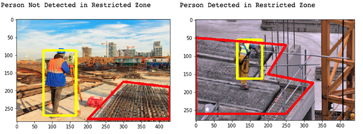 protecting people from hazardous areas through virtual boundaries with computer vision 5 hyperedge embed image