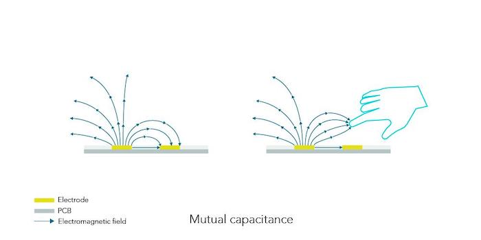 n example of mutual capacitance being disturbed by a finger.