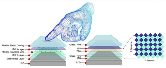 A stack-up comparison between resistive (left) and capacitive (right) touchscreens.
