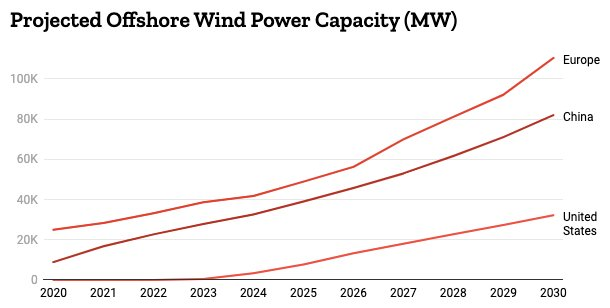 Projection of offshore wind power capacity