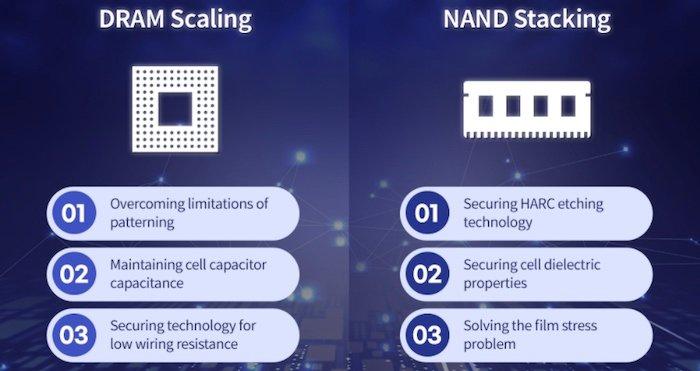 Roadblocks to scaling memory technology