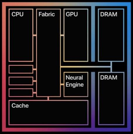 Apple's M1 processor architecture