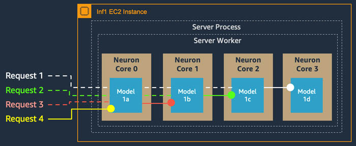 achieve 12x higher throughput and lowest latency for pytorch natural language processing applications out of the box on aws inferentia 1 hyperedge embed image