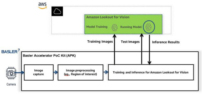 amazon lookout for vision accelerator proof of concept poc kit hyperedge embed image