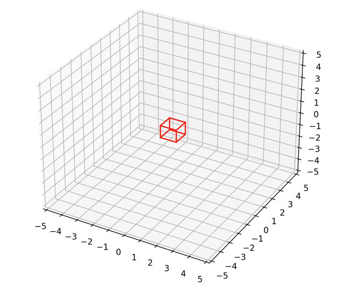 annotate dense point cloud data using sagemaker ground truth 1 hyperedge embed image