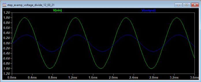 Transient analysis using sine wave source