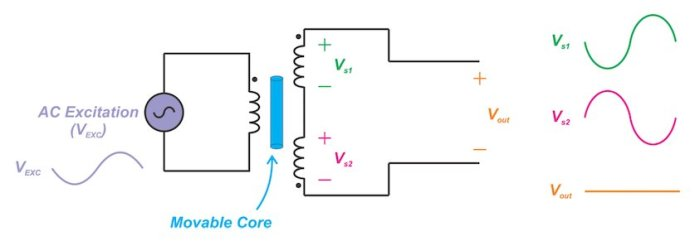 introduction to linear variable differential transformers lvdts 1 hyperedge embed image