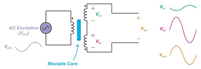 introduction to linear variable differential transformers lvdts 3 hyperedge embed image