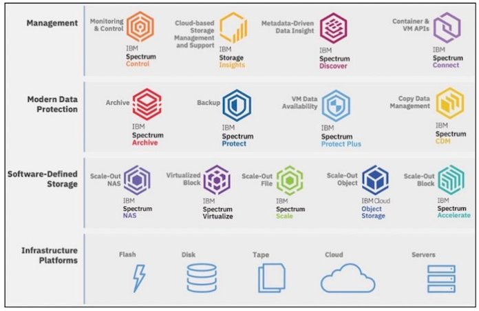 A brief overview of IBM's Spectrum families.