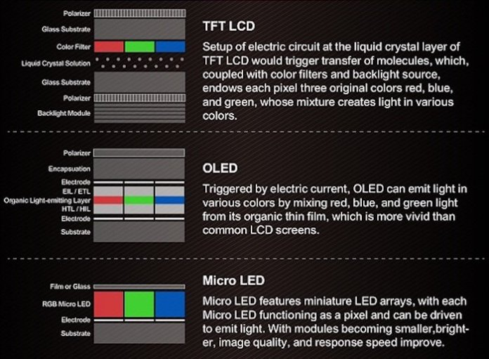 Layers & configurations: LCD, OLED, µLED.
