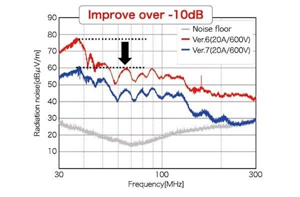 Mitsubishi's Super Mini IPM modules generational noise improvement.