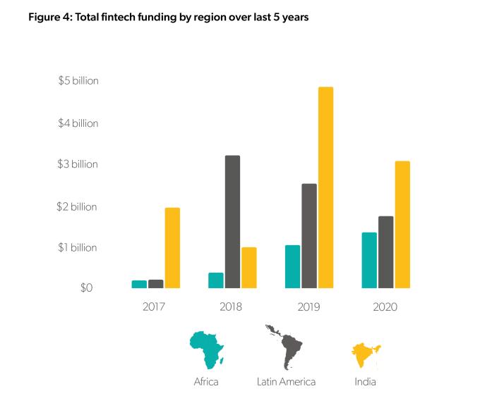 fintech funding five years emerging markets