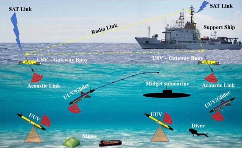 public design competitions accelerate open innovation for autonomous underwater vehicles hyperedge embed image