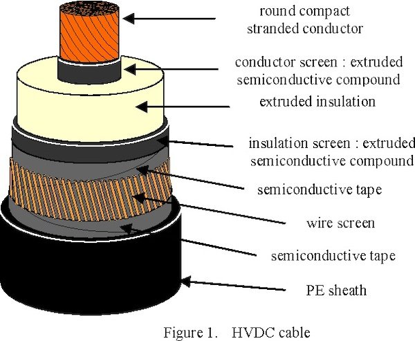 An internal diagram of an HVDC cable.