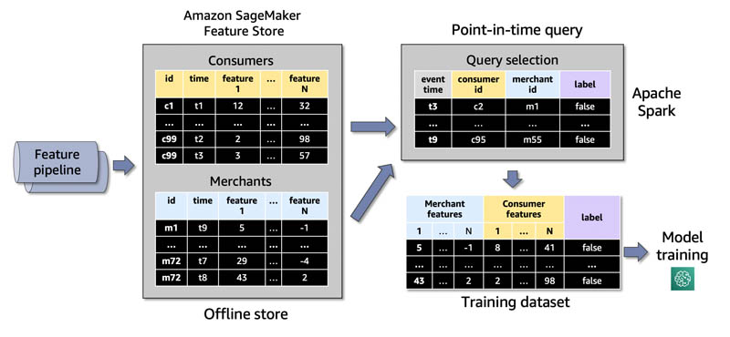 build accurate ml training datasets using point in time queries with amazon sagemaker feature store and apache spark 1 hyperedge embed image