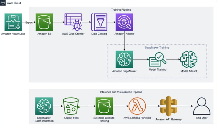 build patient outcome prediction applications using amazon healthlake and amazon sagemaker hyperedge embed image