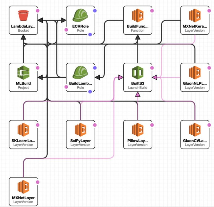 build reusable serverless inference functions for your amazon sagemaker models using aws lambda layers and containers 5 hyperedge embed image