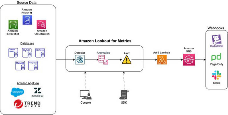 connect to your amazon cloudwatch data to detect anomalies and diagnose their root cause using amazon lookout for metrics hyperedge embed image