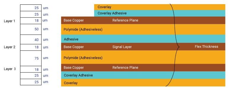 3 layer differential stripline arrangement for flex impedance control