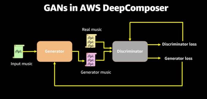 how to run an ai powered musical challenge aws deepcomposer got talent hyperedge embed image
