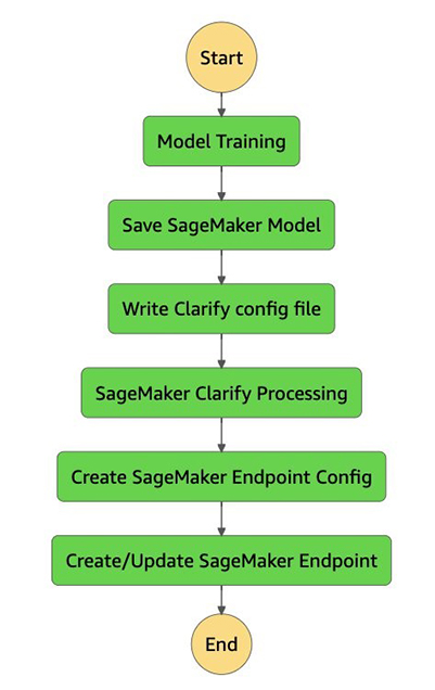 ml model explainability with amazon sagemaker clarify and the sklearn pre built container 3 hyperedge embed image