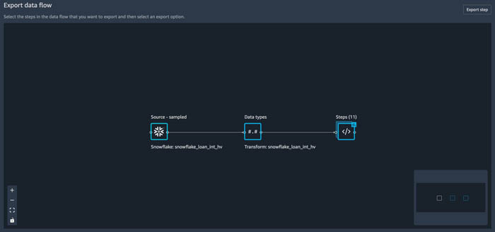 prepare data from snowflake for machine learning with amazon sagemaker data wrangler 24 hyperedge embed