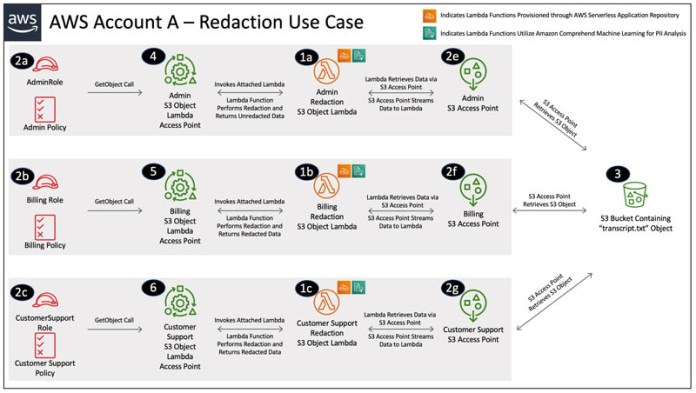 protect pii using amazon s3 object lambda to process and modify data during retrieval 2 hyperedge embed image