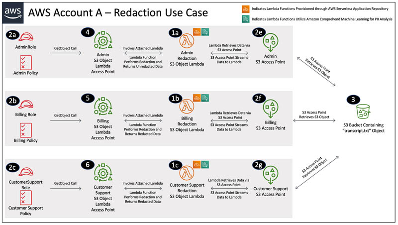 protect pii using amazon s3 object lambda to process and modify data during retrieval 2 hyperedge embed
