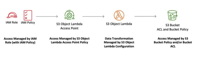 protect pii using amazon s3 object lambda to process and modify data during retrieval 3 hyperedge embed image