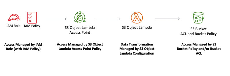 protect pii using amazon s3 object lambda to process and modify data during retrieval 3 hyperedge embed