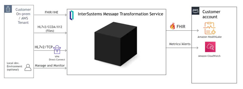 announcing the intersystems healthshare message transformation service for amazon healthlake hyperedge embed image