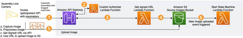detect manufacturing defects in real time using amazon lookout for vision 1 hyperedge embed image
