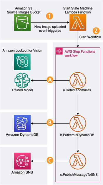 detect manufacturing defects in real time using amazon lookout for vision 2 hyperedge embed image