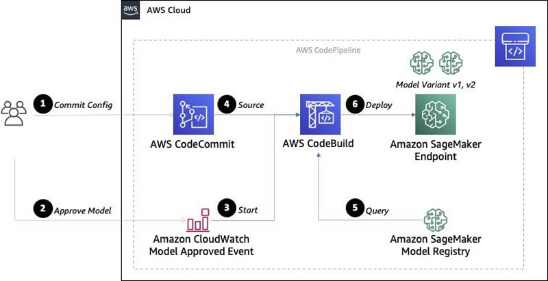dynamic a b testing for machine learning models with amazon sagemaker mlops projects 12 hyperedge embed