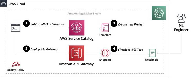 dynamic a b testing for machine learning models with amazon sagemaker mlops projects 9 hyperedge embed
