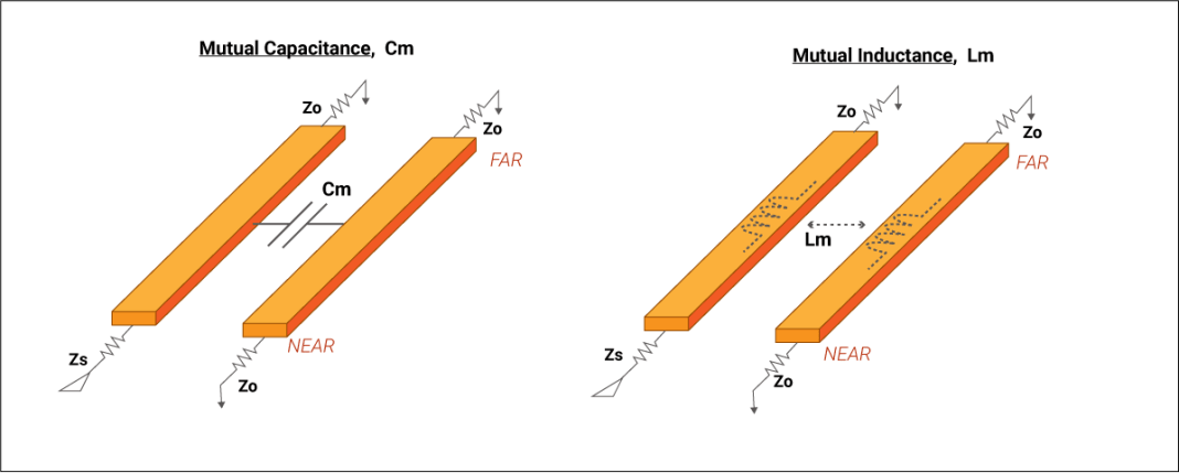 Crosstalk induced noise due to mutual capacitance and inductance