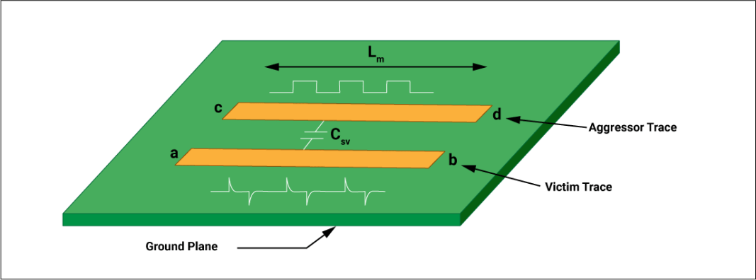 Crosstalk induced in PCB traces