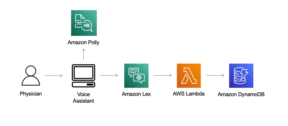 simplify patient care with a custom voice assistant using amazon lex v2 hyperedge embed