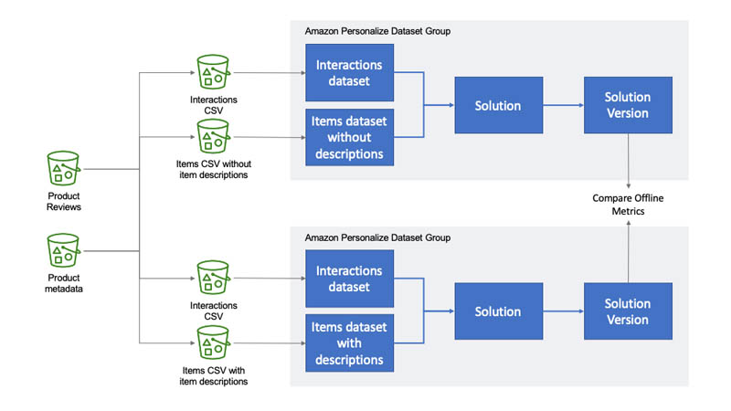 unlock information in unstructured text to personalize product and content recommendations with amazon personalize hyperedge embed