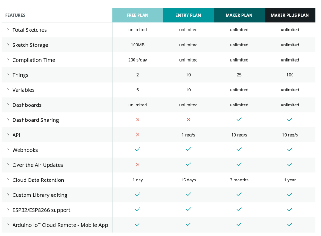 Data retention options in Arduino Cloud