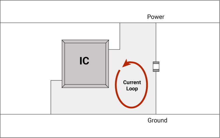 Local decoupling capacitors placement between the voltage and ground pins